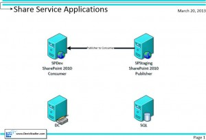 shared-sevices-applications-architecture